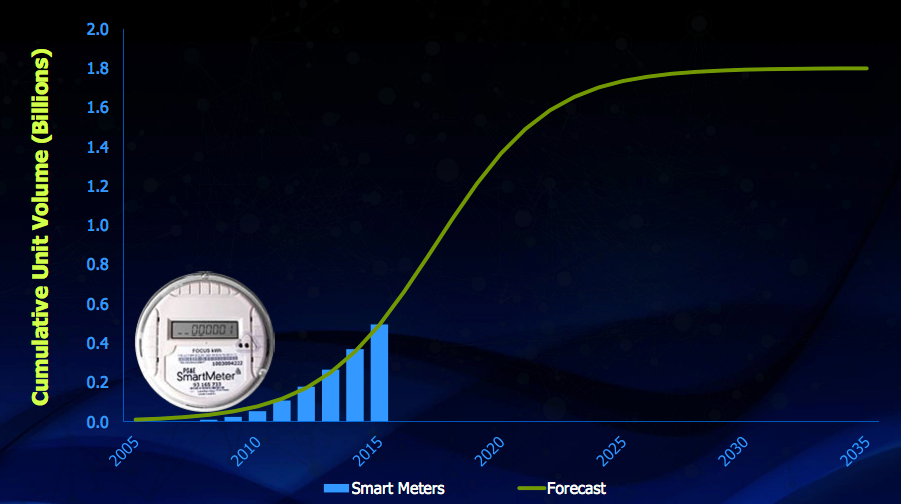 Figure 9. Smart meters S-curve (IC Insights, IC Market Drivers)
