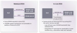Comparison of sideband vs in-line ECC strategies (Source: Synopsys)
