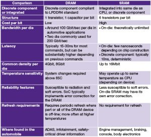 DRAM vs SRAM use in automotive applications (Source: Synopsys)