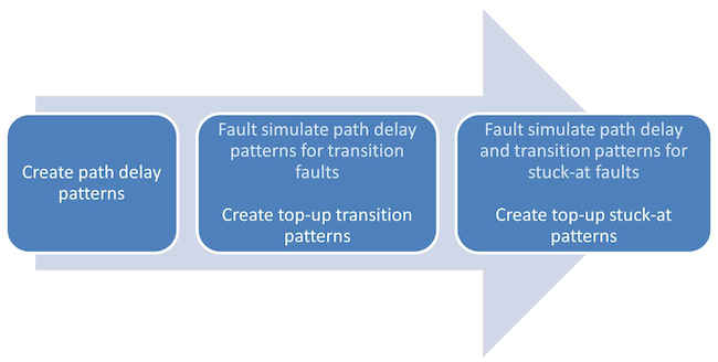 Figure 1. A typical scan pattern creation process (Mentor Graphics)