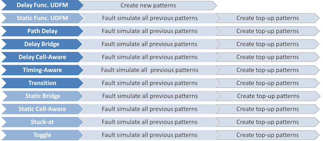 Figure 2. Scan pattern creation and fault simulation for the smallest pattern set (Mentor Graphics)