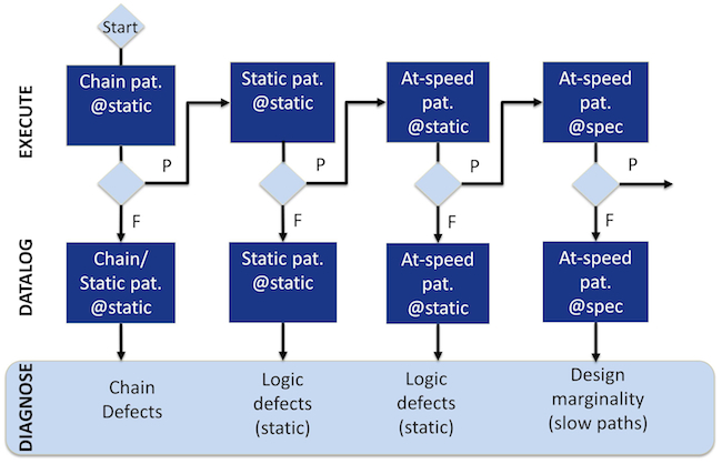 Figure 3: Scan pattern application order during yield ramp (Mentor Graphics)