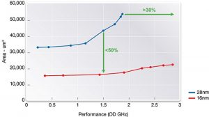 Area vs performance – 28nm vs 16nm for CPU (Source: Synopsys)