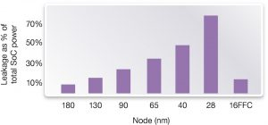 Leakage as a percentage of total SoC power from 180nm to 16nm (Source: Synopsys)