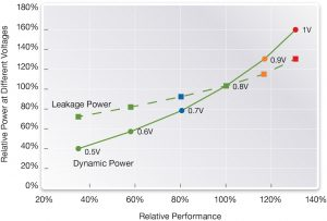 Performance vs leakage and dynamic power at multiple nominal voltages (Source: Synopsys)