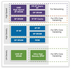 DesignWare Memory Compilers for a variety of applications (Source: Synopsys)
