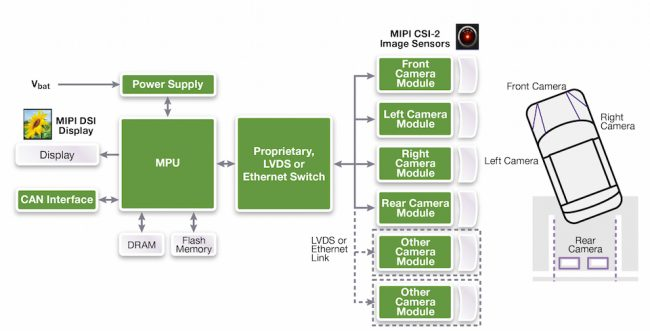 Example of an ADAS application using the MIPI DSI and CSI-2 specifications (Source: Synopsys)
