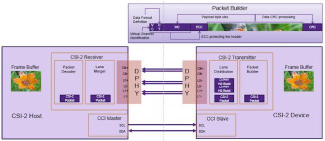 How MIPI moves sensor data using CSI-2 (Source: Synopsys)