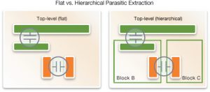 Hierarchical extraction needs attention to interactions between levels (Synopsys)