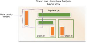 Block-level extraction needs accurate modeling of metal density variations (Synopsys)