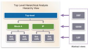 Top-level hierarchical analysis needs detailed abstract views for accurate signoff (Synopsys)