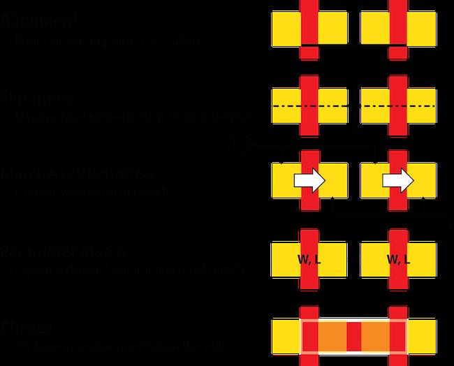 Figure 1. Typical analog design constraints (Mentor Graphics)