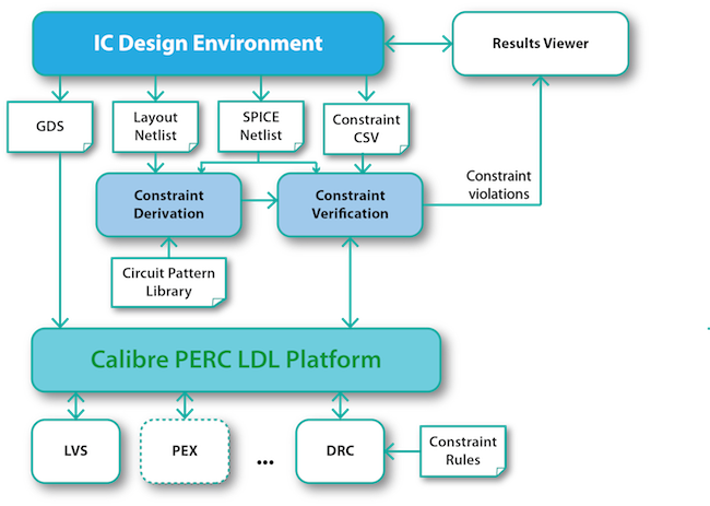 Figure 3. A constraint verification flow using the Calibre PERC reliability platform (Mentor Graphics)