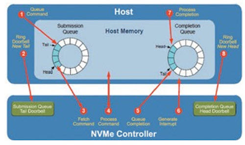 Figure 4. The steps in NVMe command processing (Mentor Graphics)