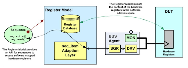 Figure 7. UVM register model functional overview (Mentor Graphics)
