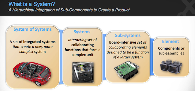 Figure 1. The multi-board evolution of systems of systems (Mentor Graphics)