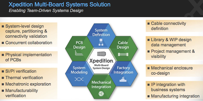 Figure 2. The Xpedition multi-board solution (Mentor Graphics)