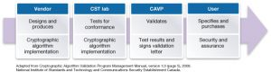Interaction between the vendor, testing lab, certification program and end user (Source: Synopsys)