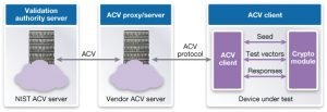 Implementation of a validation system based on a client/server architecture (Source: Synopsys)
