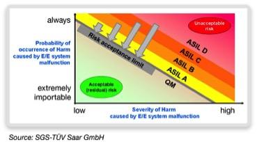 ISO 26262 categorization of risk potential. (Source: SGS-TÜV Saar GmbH)