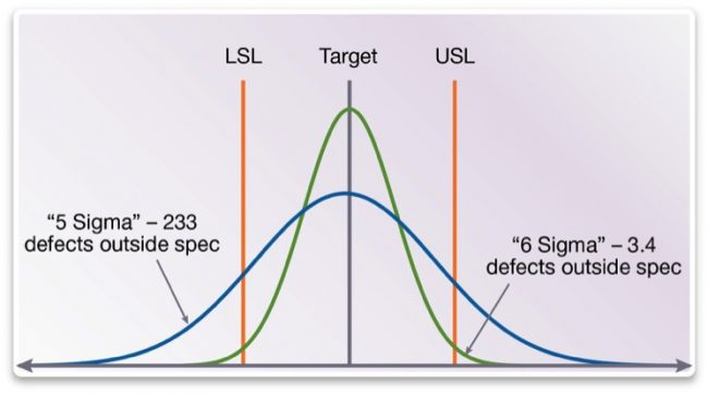 A 5 sigma quality level implies 233 defective parts per million, while a 6 sigma level guarantees fewer than 4 such parts