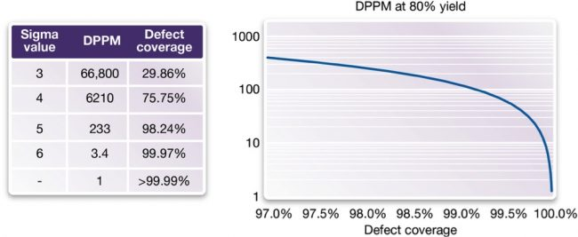 The relationship between defect coverage rates and resultant DPPM levels (Source: Synopsys)