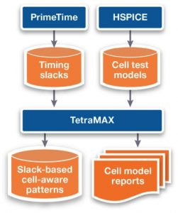 The TetraMAX Automotive ATPG flow for slack-based cell-aware test uses timing slack data from PrimeTime and timing information from HSPICE to target defects within cells (Source: Synopsys)