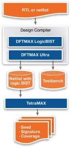 DFTMAX LogicBIST is built into Design Compiler to optimize timing, power, and area for both test and functional logic (Source: Synopsys)