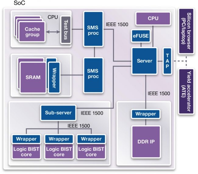DesignWare STAR Hierarchical System (Source: Synopsys)