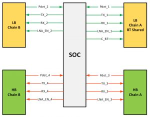 Supporting multiple radios in an SoC soon leads to a surfeit of control lines (Source: MIPI Alliance)