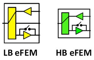 The architecture of possible LB and HB eFEM modules (Source: MIPI Alliance)