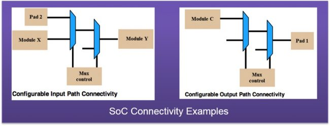 The connectivity of paths can be complicated by inline muxes (Source: Synopsys)