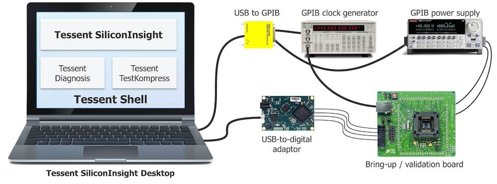 Figure 1. A bench setup for silicon bring-up. A computer running Tessent SiliconInsight, the validation board with USB adaptor, a power supply, and a clock generator (Mentor Graphics)