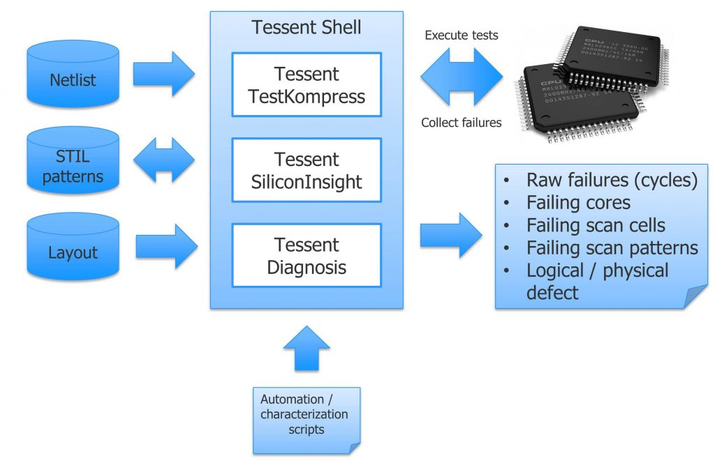 Figure 2. Bench-top silicon bring-up flow (Mentor Graphics)