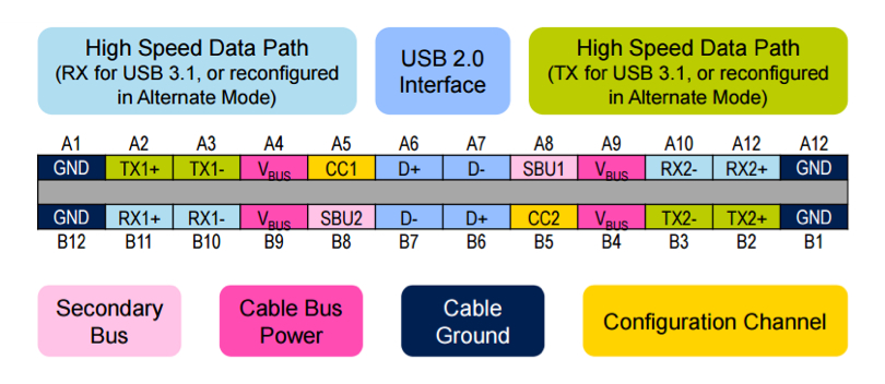 Figure 2: USB Type-C connector pin usage