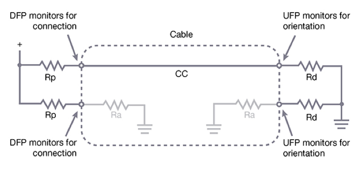 Figure 3: USB Type-C source/sink roles are established with pull-up (Rp) and pull-down (Rd) resistors