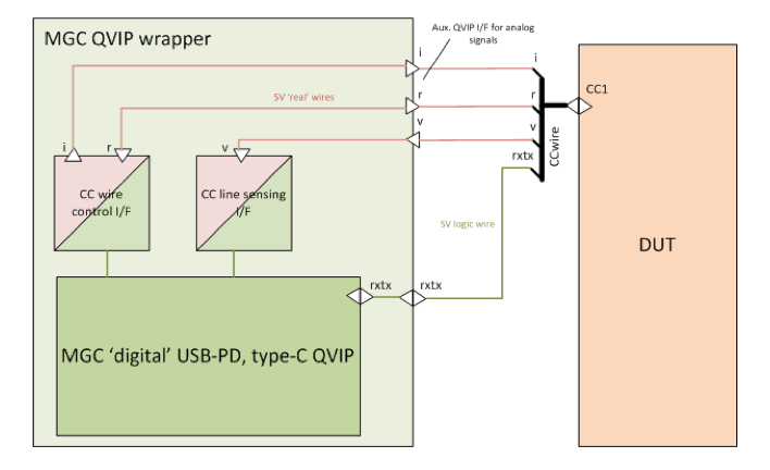 Figure 5: USB Type-C and PD QVIP integration with DUT