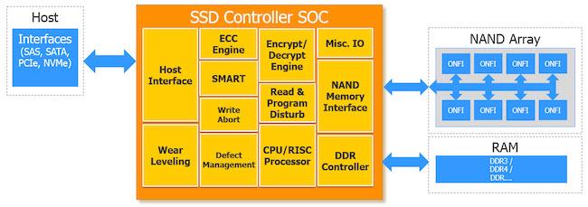 Figure 1. SSD controller architecture