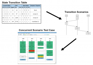 Portable stimulus allows multiple copies of state machines to be assembled into verification scenarios (Source: Breker)