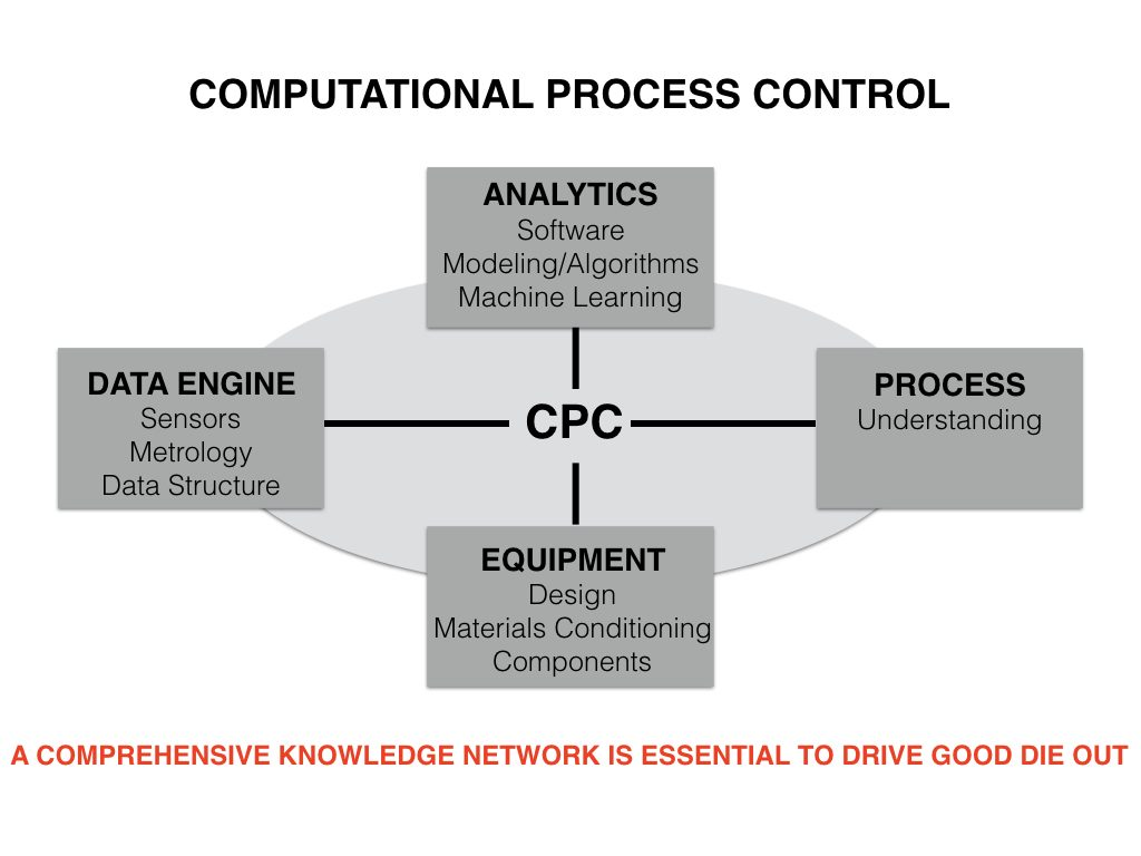 Figure 3. Key components within Computational Process Control (Applied Materials)