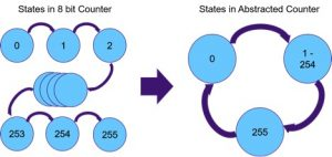 Speeding 8bit counter verification by abstraction to fewer states (Source: Synopsys)