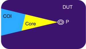 Logic inside and outside the COI and formal core of a property (Source: Synopsys)