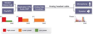 Power profiles for mobile phone with analog headset (Source: Synopsys)