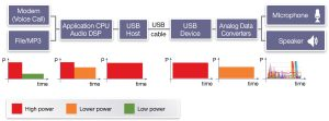 Power profiles for mobile phone with legacy USB audio headset (Source: Synopsys)