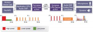 Power profiles for mobile phone with USB Audio Device Class 3.0 headset (Source: Synopsys)