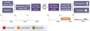 Power profiles for active noise cancellation in ADC 3.0 headset (Source: Synopsys)