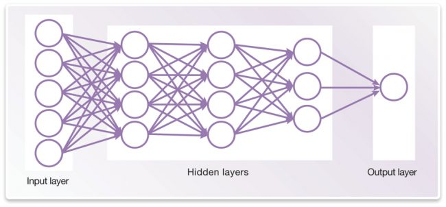 A simple example of a deep neural network (Source: Synopsys)