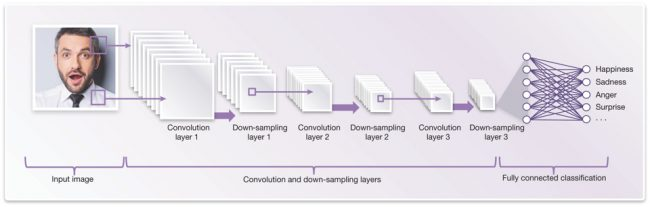 Example of a convolutional neural network architecture (or graph) for facial analysis (Source: Synopsys)