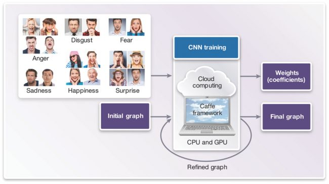 CNN training phase (Source: Synopsys)
