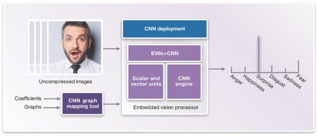 The CNN deployment phase (Source: Synopsys)